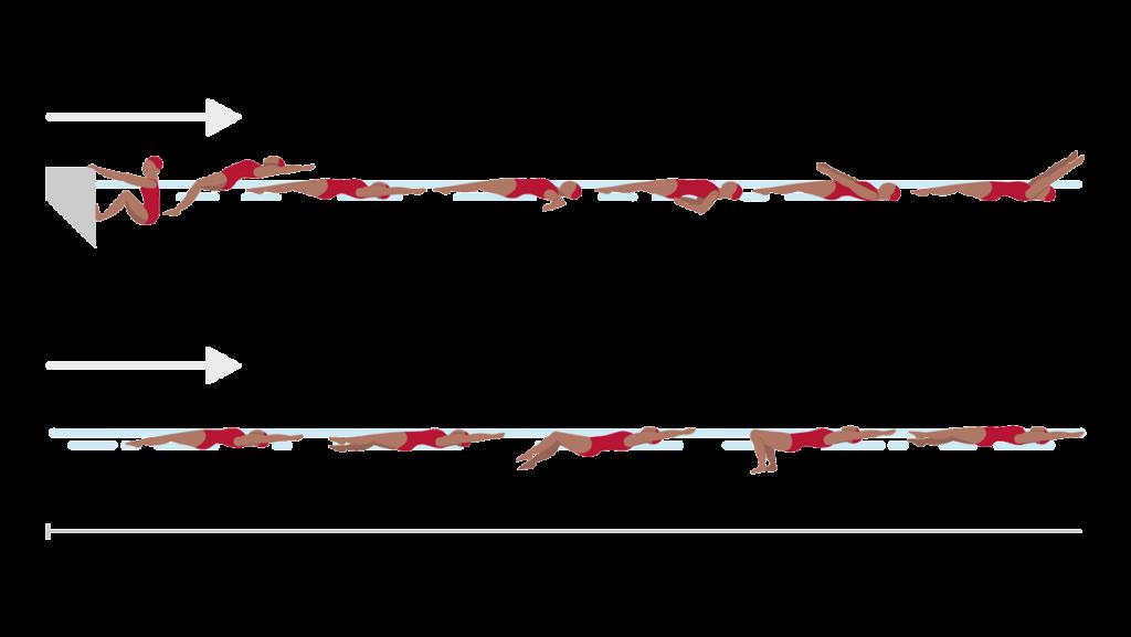 AUFGABE C: SCHWIMMEN — RÜCKENVARIATIONEN