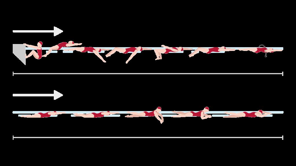 AUFGABE C: SCHWIMMEN — VARIATION & KOMBINATION